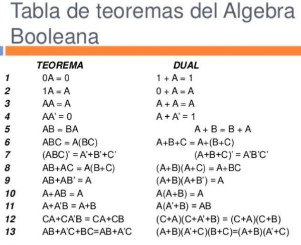 Algebra Booleana Carlos Luna